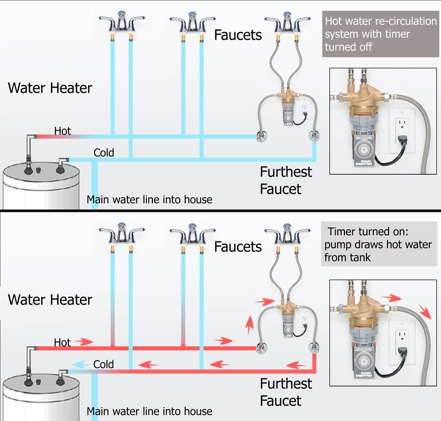 This Will Also Provide Faster Hot Water At All The Other Fixtures Between  The Heater And The Point Of Installation, Saving That Wasted Water Waiting  For The ...