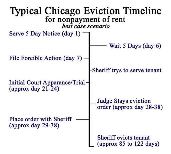 Typical eviction time frames for chicago thecheapjerseys Gallery