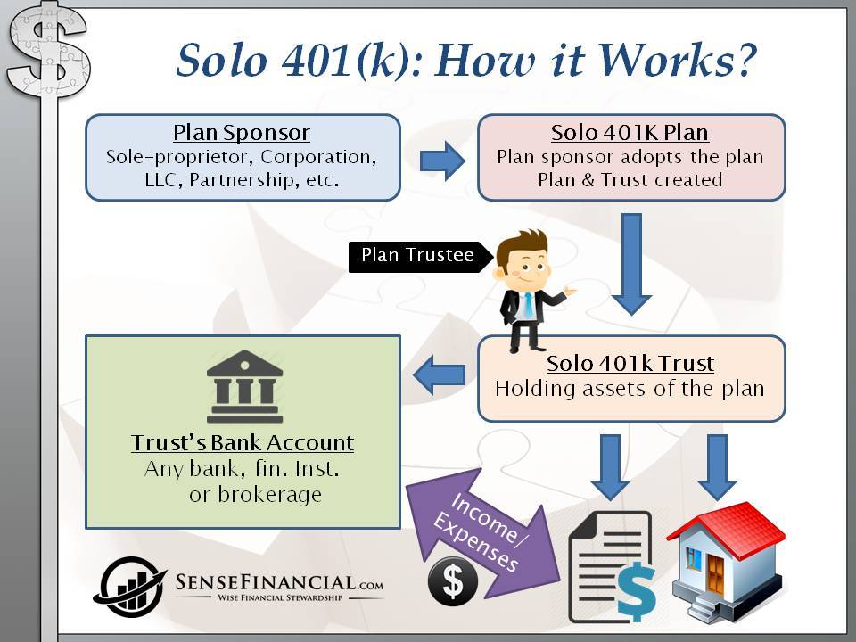 Self Directed Ira Fidelity >> Solo 401k Process Flowchart