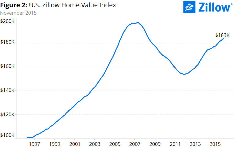 Normal 1462828980 Zillow Home Value Index
