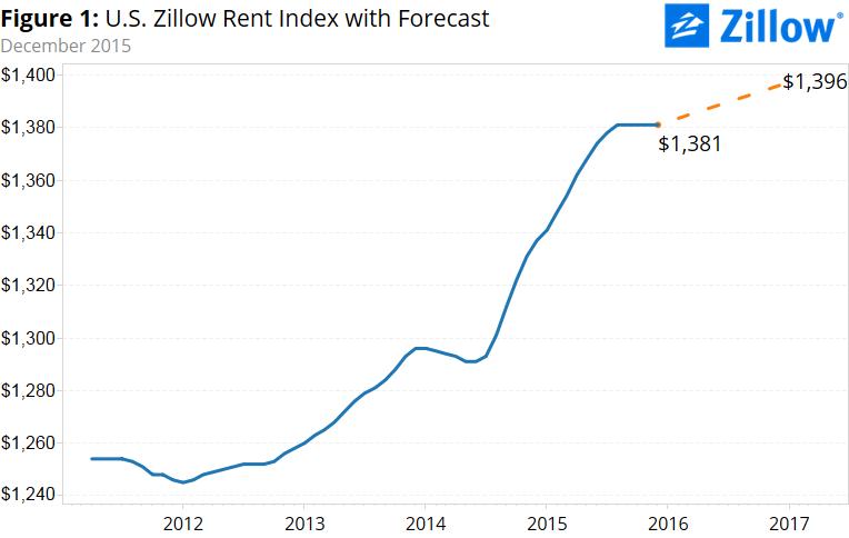Normal 1462829074 Zillow Rent Index